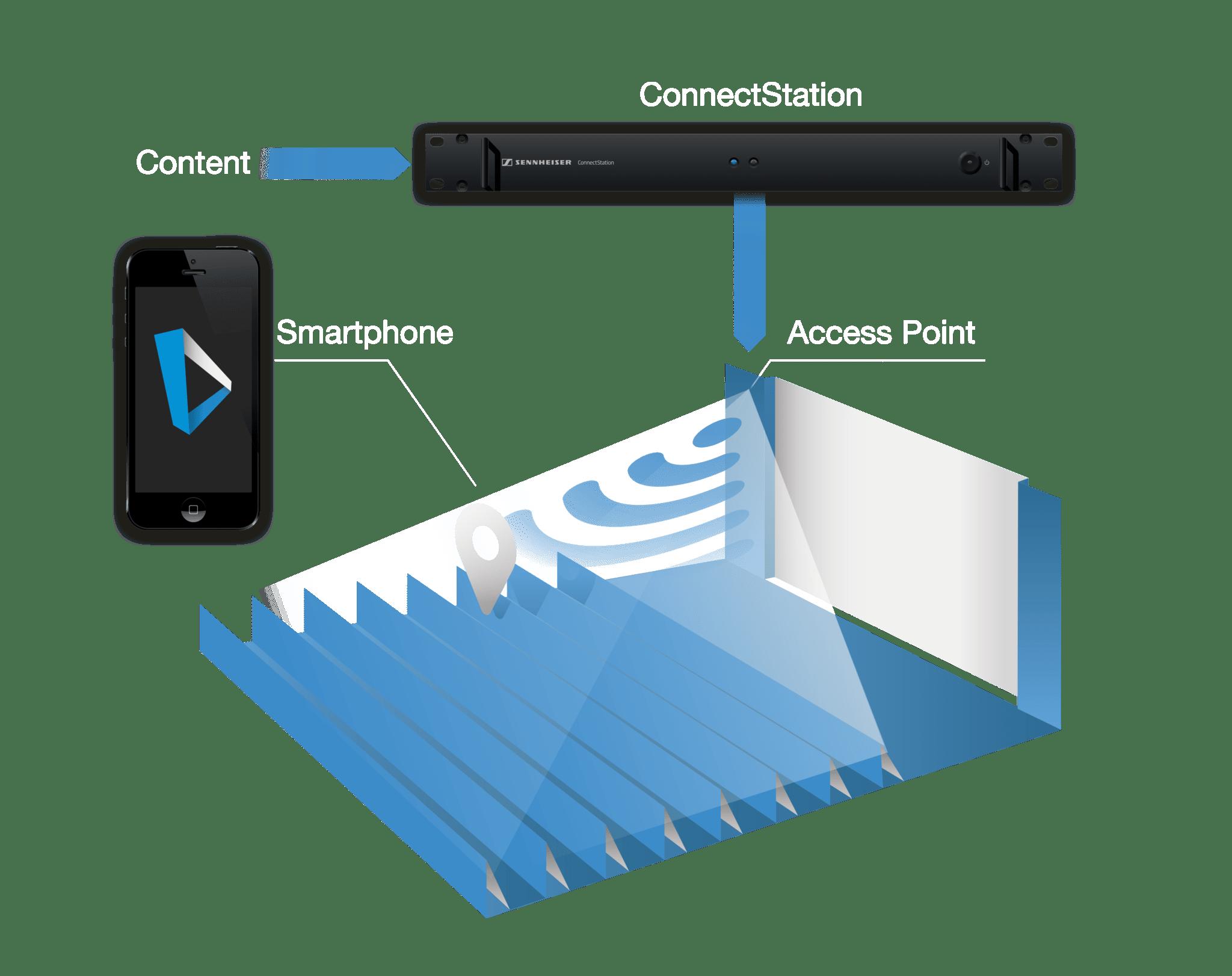 Hoe Sennheiser MobileConnect werkt